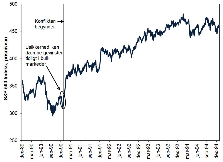 Kilde: S&P 500 prisindeksniveau i USD, 29/12/1989-29/12/1994. Valutaudsving mellem USD og DKK kan føre til større eller mindre investeringsafkast.
