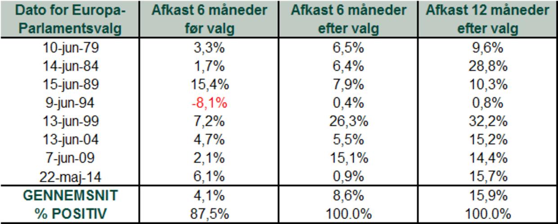 """Kilde: FactSet, pr. 19/3/2019. MSCI Europe Ex. UK-indeksets afkast med nettodividende. """"% positiv"""" er hyppigheden af positive afkast."""