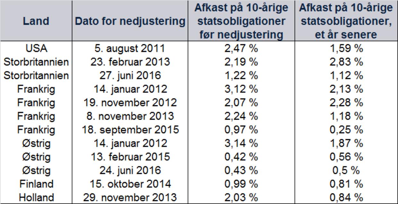 Kilde: FactSet, pr. 27/3/2020. Afkast på toneangivende 10-årige statsobligationer på den sidste handelsdag før datoen for den angivne nedjustering og et år efter den dato.
