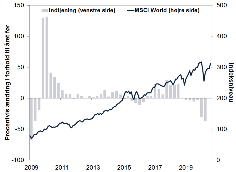 Kilde: FactSet, pr. 1/9/2020. MSCI World-indeks med nettoudbytte i euro, januar 2009 - august 2020, MSCI Worlds indtjening pr. aktie, 1. kvartal 2009 - 2. kvartal 2020.