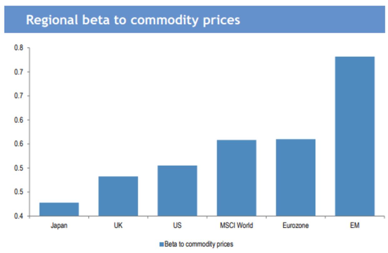 Emerging markets er den region i verden med den højeste positive sensitivitet over for højere råvarepriser, fortæller Lars Tvede.